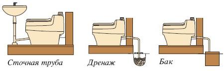 Утилзация урины